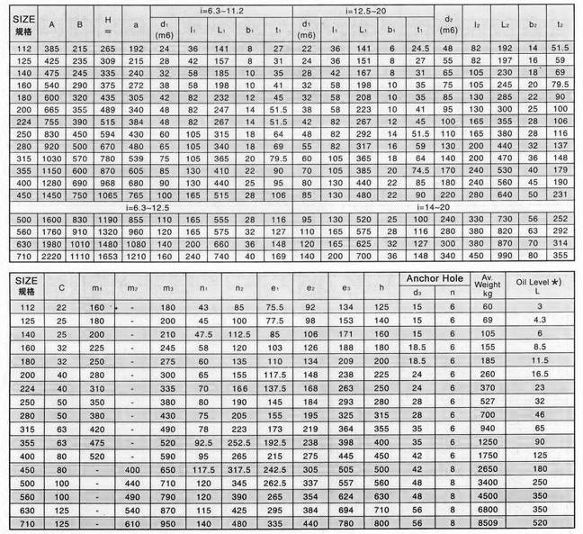 Таблица размеров и параметров редуктора ZLY