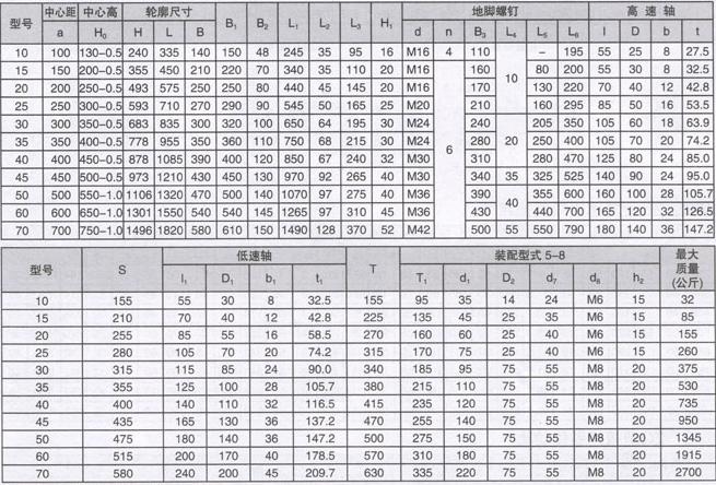Таблица размеров редукторов ZD