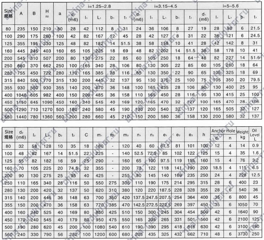 Таблица размеров редукторов ZDY